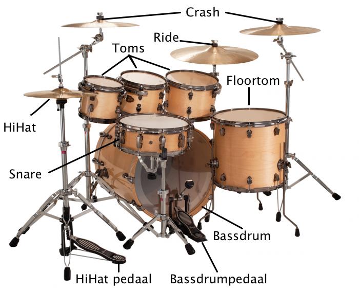 Onderdelen van een drumstel
